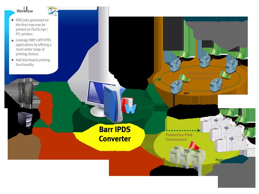 Barr IPDS Converter